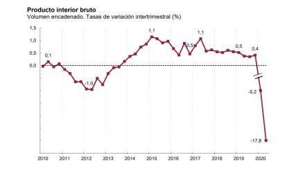 La economía española entra en recesión