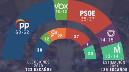 GAD3 arroja lo que podría pasar en Madrid el 4-M